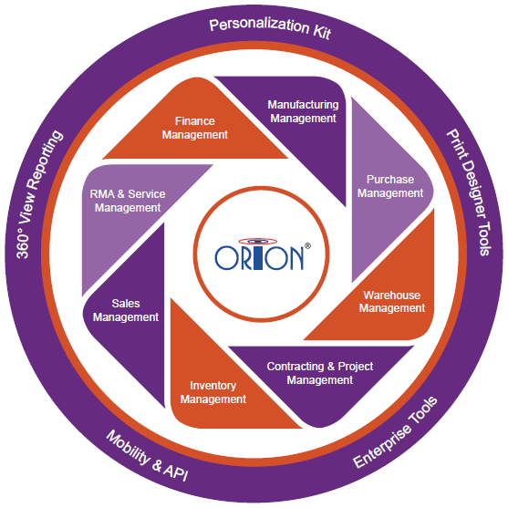 Orion Solution
